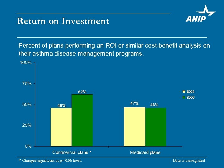Return on Investment Percent of plans performing an ROI or similar cost-benefit analysis on