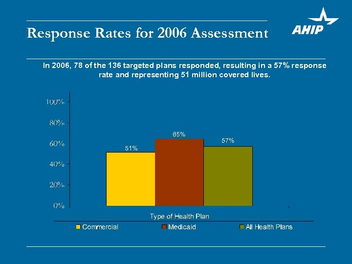 Response Rates for 2006 Assessment In 2006, 78 of the 136 targeted plans responded,