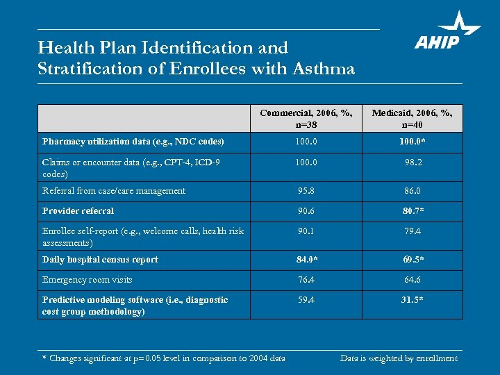 Health Plan Identification and Stratification of Enrollees with Asthma Commercial, 2006, %, n=38 Medicaid,