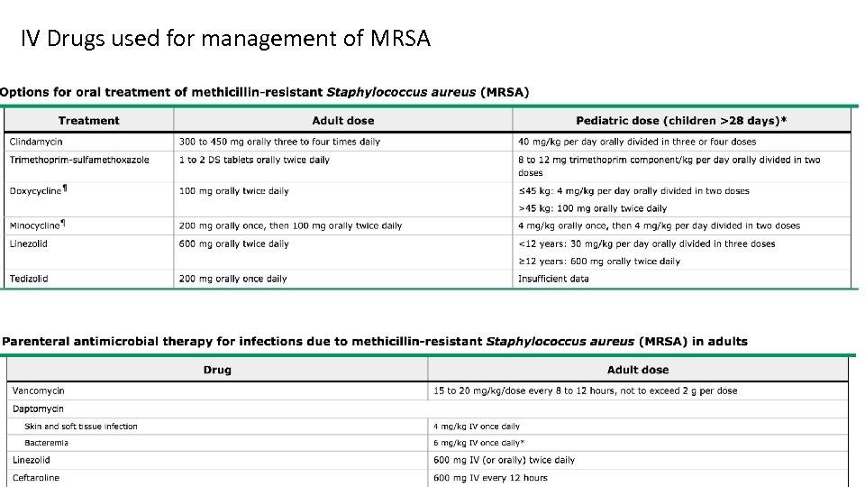 IV Drugs used for management of MRSA