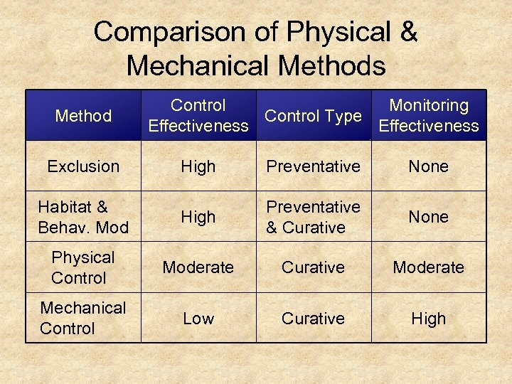 Comparison of Physical & Mechanical Methods Method Exclusion Control Monitoring Control Type Effectiveness High