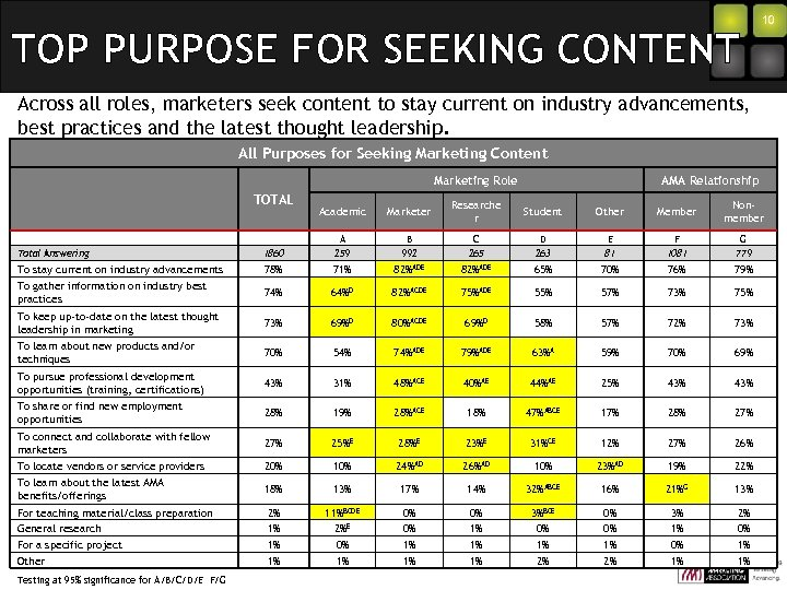 TOP PURPOSE FOR SEEKING CONTENT 10 Across all roles, marketers seek content to stay