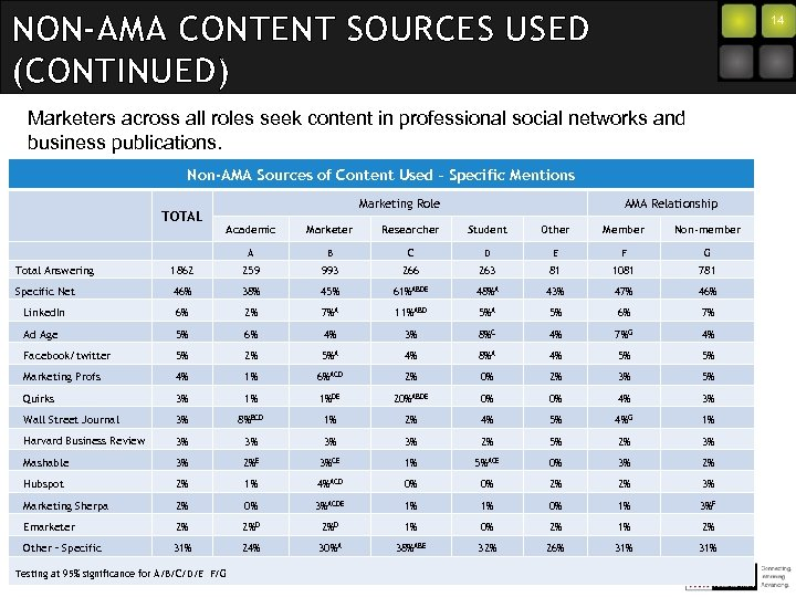 NON-AMA CONTENT SOURCES USED (CONTINUED) 14 Marketers across all roles seek content in professional