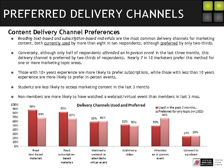 PREFERRED DELIVERY CHANNELS Content Delivery Channel Preferences Reading text-based and subscription-based materials are the