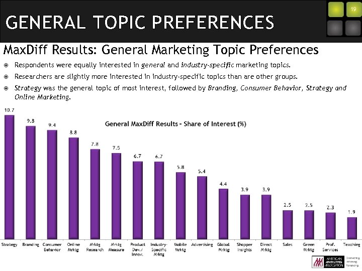 GENERAL TOPIC PREFERENCES Max. Diff Results: General Marketing Topic Preferences Respondents were equally interested