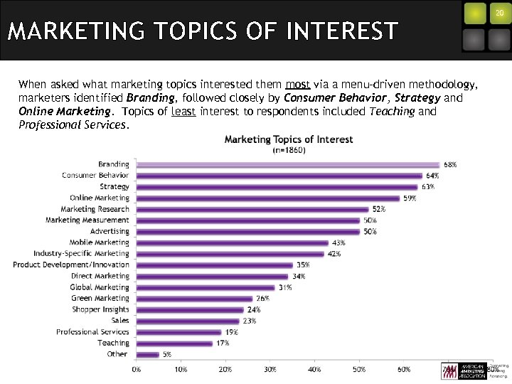 MARKETING TOPICS OF INTEREST When asked what marketing topics interested them most via a