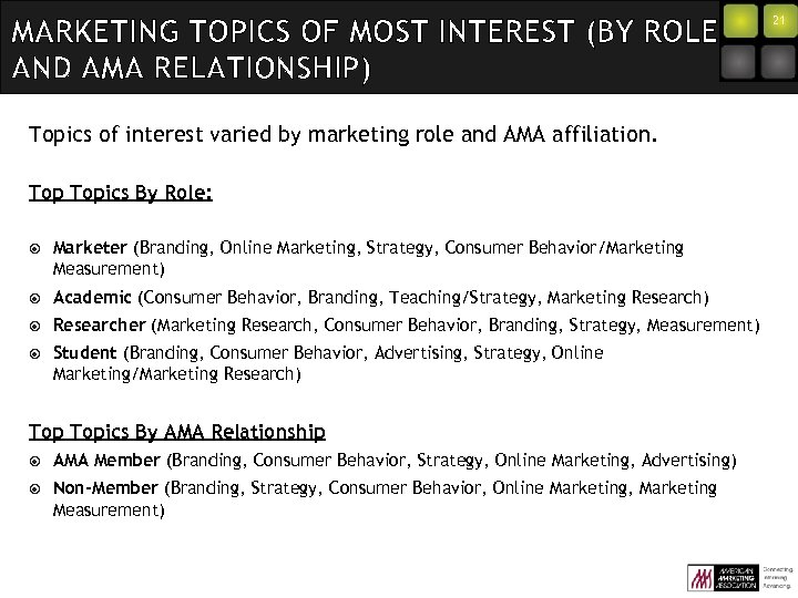 MARKETING TOPICS OF MOST INTEREST (BY ROLE AND AMA RELATIONSHIP) Topics of interest varied