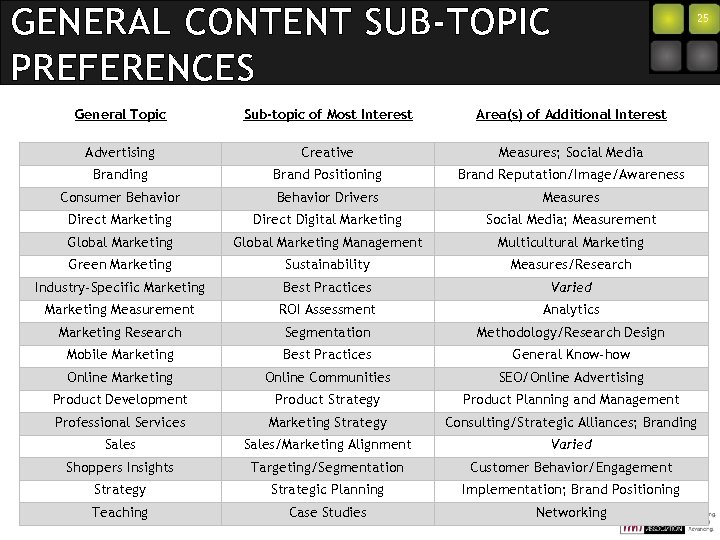 GENERAL CONTENT SUB-TOPIC PREFERENCES 25 General Topic Sub-topic of Most Interest Area(s) of Additional