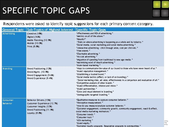SPECIFIC TOPIC GAPS Respondents were asked to identify topic suggestions for each primary content