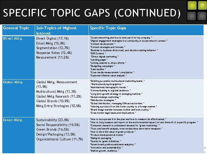 SPECIFIC TOPIC GAPS (CONTINUED) General Topic Sub-Topics of Highest Interest Specific Topic Gaps Direct