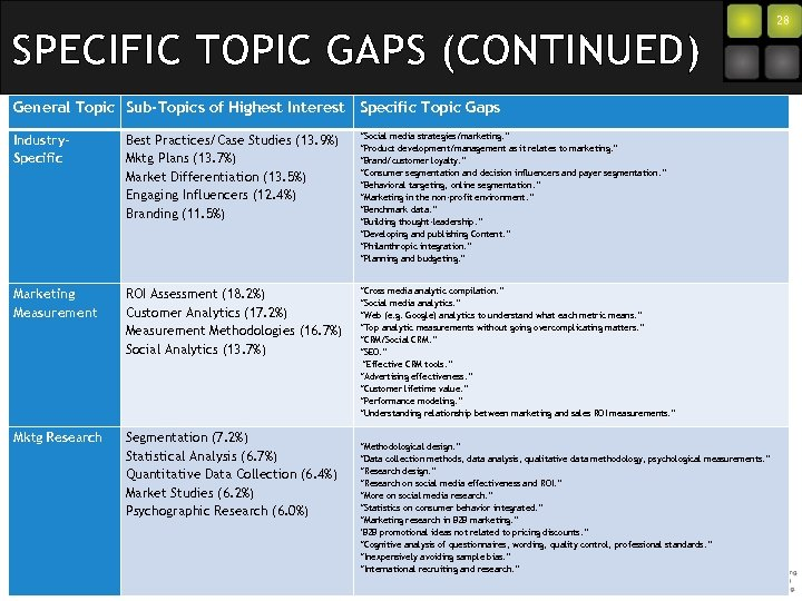 SPECIFIC TOPIC GAPS (CONTINUED) General Topic Sub-Topics of Highest Interest Specific Topic Gaps Industry.