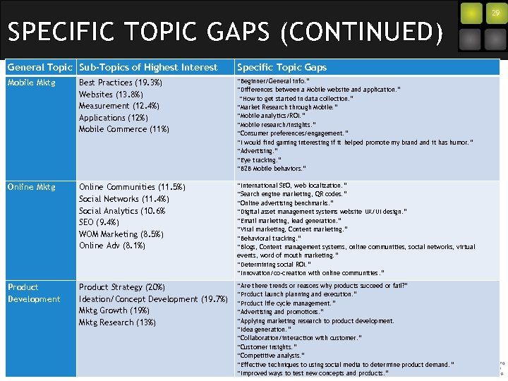 SPECIFIC TOPIC GAPS (CONTINUED) General Topic Sub-Topics of Highest Interest Specific Topic Gaps Mobile