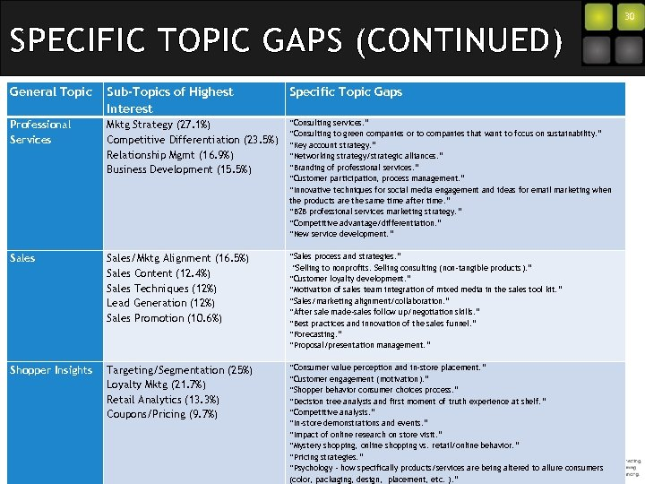 SPECIFIC TOPIC GAPS (CONTINUED) General Topic Sub-Topics of Highest Interest Specific Topic Gaps Professional
