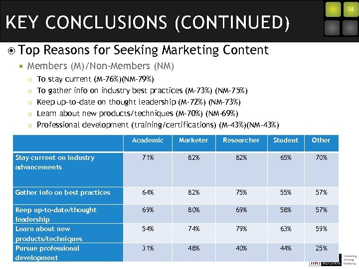 34 KEY CONCLUSIONS (CONTINUED) Top ¡ Reasons for Seeking Marketing Content Members (M)/Non-Members (NM)