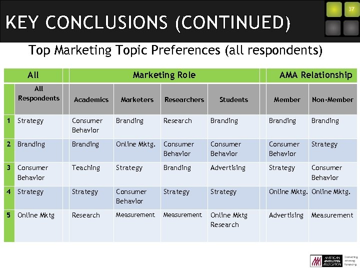 37 KEY CONCLUSIONS (CONTINUED) Top Marketing Topic Preferences (all respondents) All Respondents Marketing Role