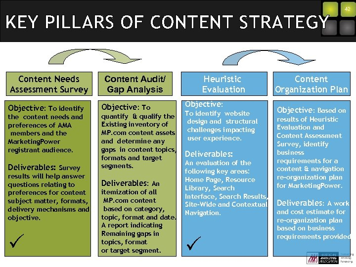 KEY PILLARS OF CONTENT STRATEGY Content Needs Assessment Survey Objective: To identify the content