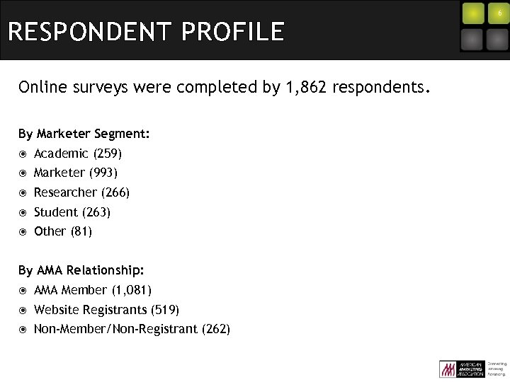 RESPONDENT PROFILE Online surveys were completed by 1, 862 respondents. By Marketer Segment: Academic