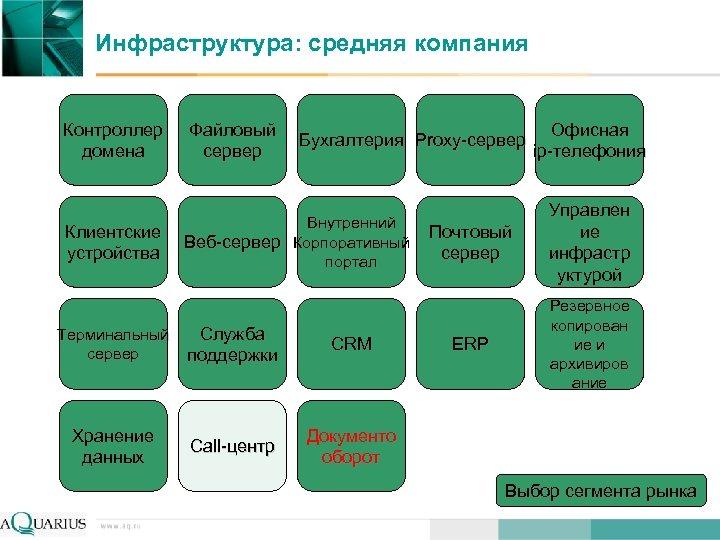 Инфраструктура: средняя компания Контроллер домена Клиентские устройства Файловый сервер Бухгалтерия Proxy-сервер Внутренний Веб-сервер Корпоративный