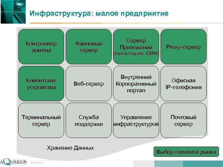 Инфраструктура: малое предприятие Контроллер домена Клиентские устройства Терминальный сервер Файловый сервер Сервер Приложений Proxy-сервер
