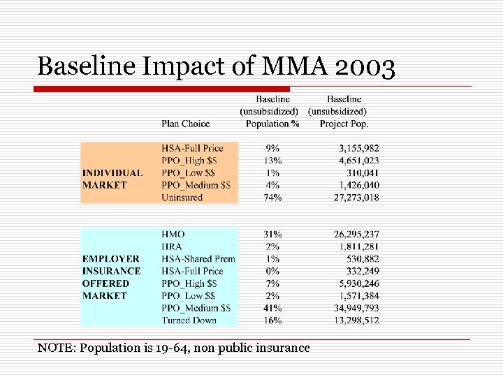 how do consumer driven health plans work for different sections of the population which socioeconomi It is the closest thing that americans-at least those americans who work for the federal government-have to a functioning, consumer-driven national health insurance market  the obama health.
