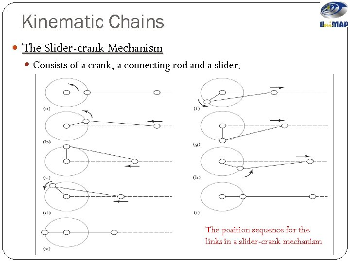Kinematic Chains The Slider-crank Mechanism Consists of a crank, a connecting rod and a
