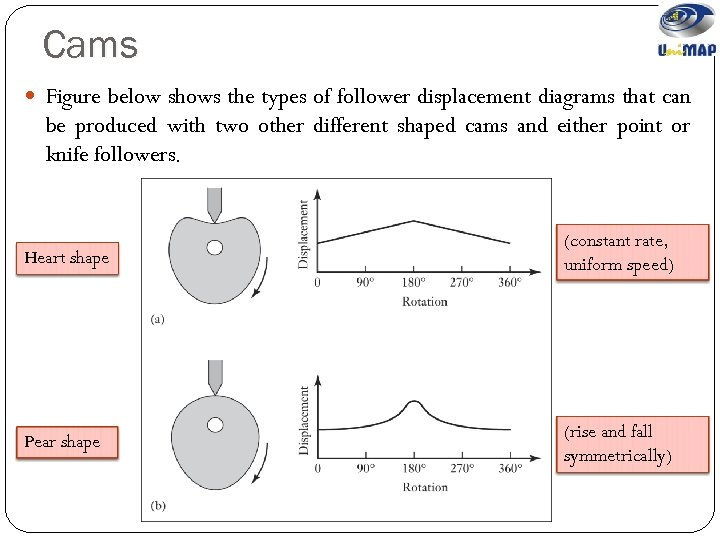 Cams Figure below shows the types of follower displacement diagrams that can be produced