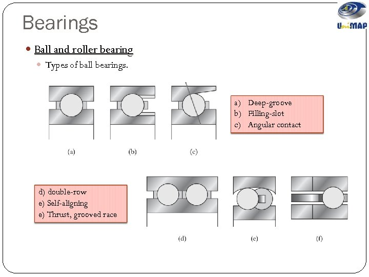 Bearings Ball and roller bearing Types of ball bearings. a) Deep-groove b) Filling-slot c)
