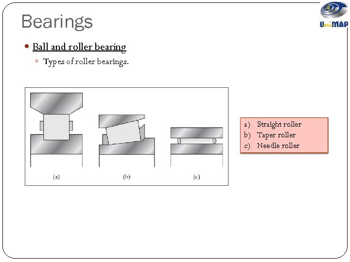 Bearings Ball and roller bearing Types of roller bearings. a) Straight roller b) Taper