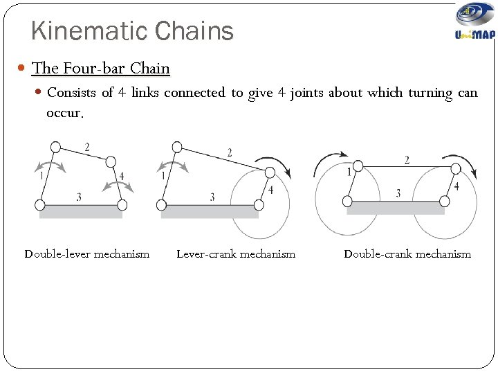 Kinematic Chains The Four-bar Chain Consists of 4 links connected to give 4 joints