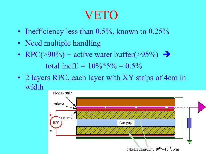 VETO • Inefficiency less than 0. 5%, known to 0. 25% • Need multiple