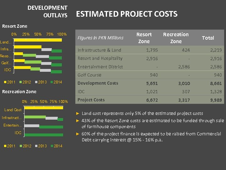 DEVELOPMENT OUTLAYS ESTIMATED PROJECT COSTS Resort Zone 0% 25% 50% 75% 100% Land. .