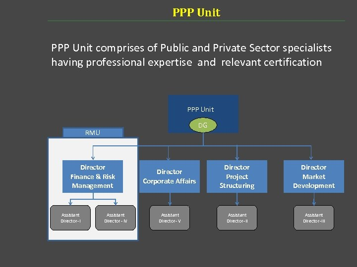 PPP Unit comprises of Public and Private Sector specialists having professional expertise and relevant