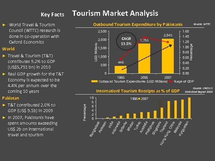 Outbound Tourism Expenditure by Pakistanis 2, 500 1. 60 2, 043 CAGR 13. 5%