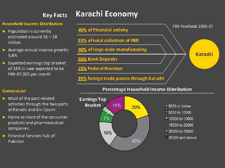 Key Facts Karachi Economy Household Income Distribution Population is currently estimated around 16 –