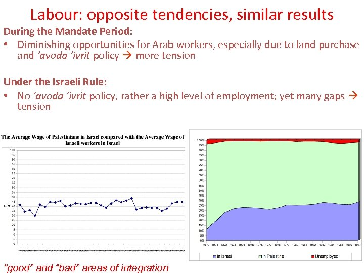Labour: opposite tendencies, similar results During the Mandate Period: • Diminishing opportunities for Arab