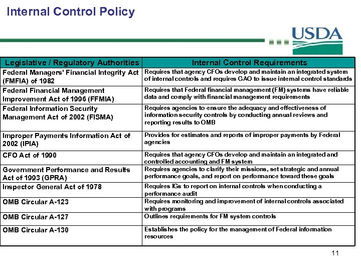 Internal Control Policy Legislative / Regulatory Authorities Internal Control Requirements Federal Managers' Financial Integrity