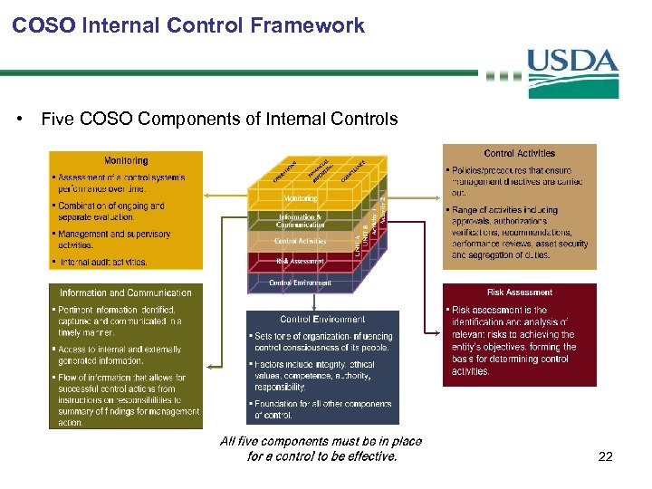 COSO Internal Control Framework • Five COSO Components of Internal Controls 22