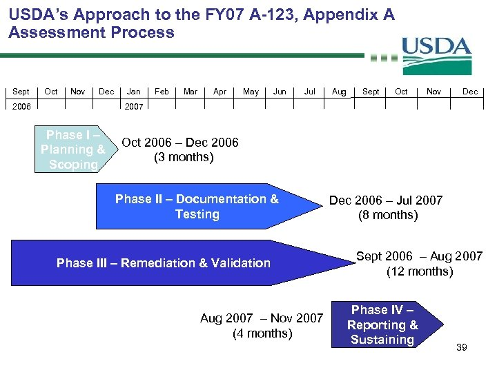 USDA's Approach to the FY 07 A-123, Appendix A Assessment Process Sept Oct Nov