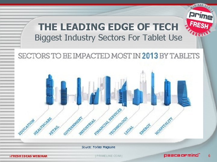 THE LEADING EDGE OF TECH Biggest Industry Sectors For Tablet Use Source: Forbes Magazine