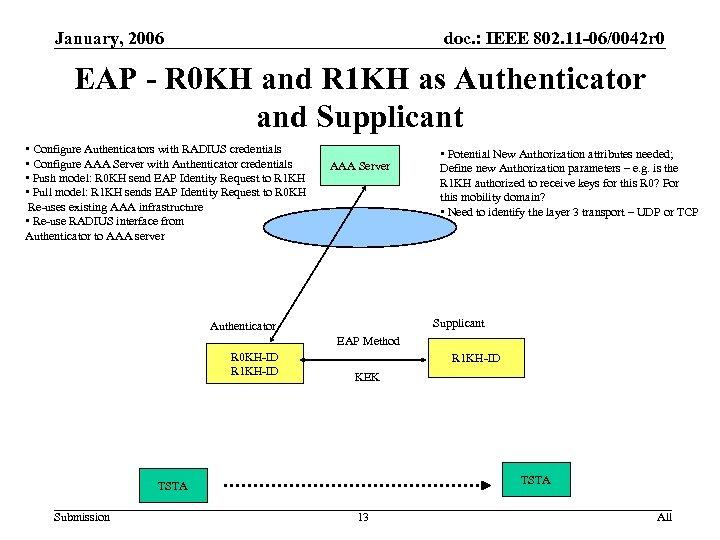January, 2006 doc. : IEEE 802. 11 -06/0042 r 0 EAP - R 0