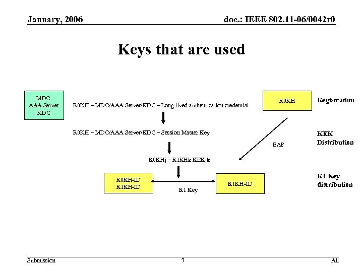 January, 2006 doc. : IEEE 802. 11 -06/0042 r 0 Keys that are used