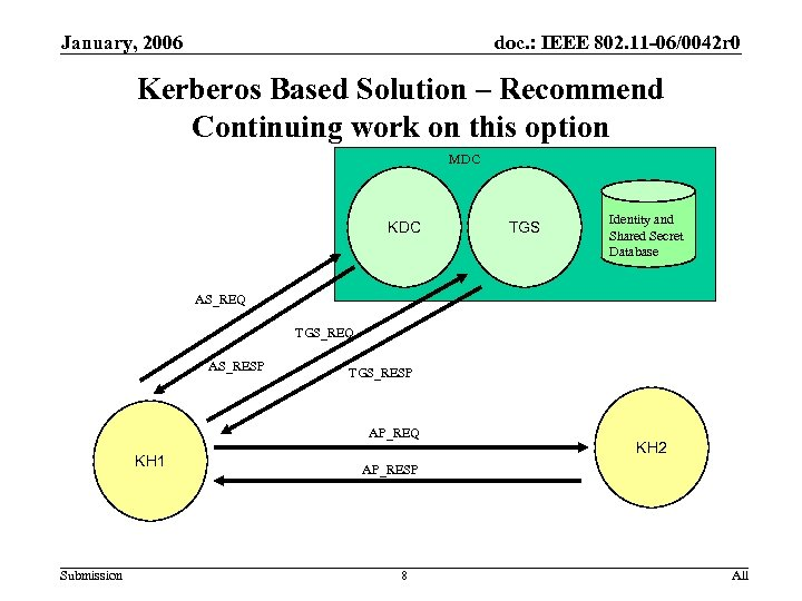 January, 2006 doc. : IEEE 802. 11 -06/0042 r 0 Kerberos Based Solution –