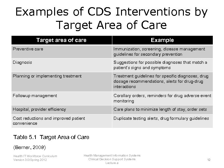 Examples of CDS Interventions by Target Area of Care Target area of care Example