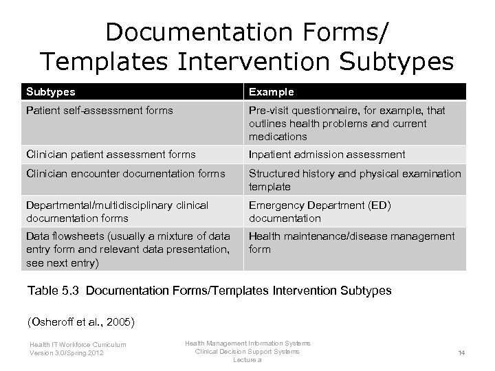Documentation Forms/ Templates Intervention Subtypes Example Patient self-assessment forms Pre-visit questionnaire, for example, that