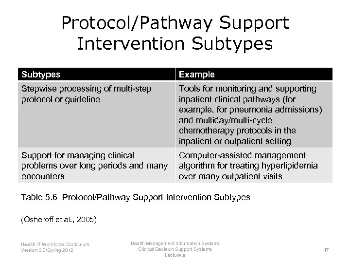 Protocol/Pathway Support Intervention Subtypes Example Stepwise processing of multi-step protocol or guideline Tools for