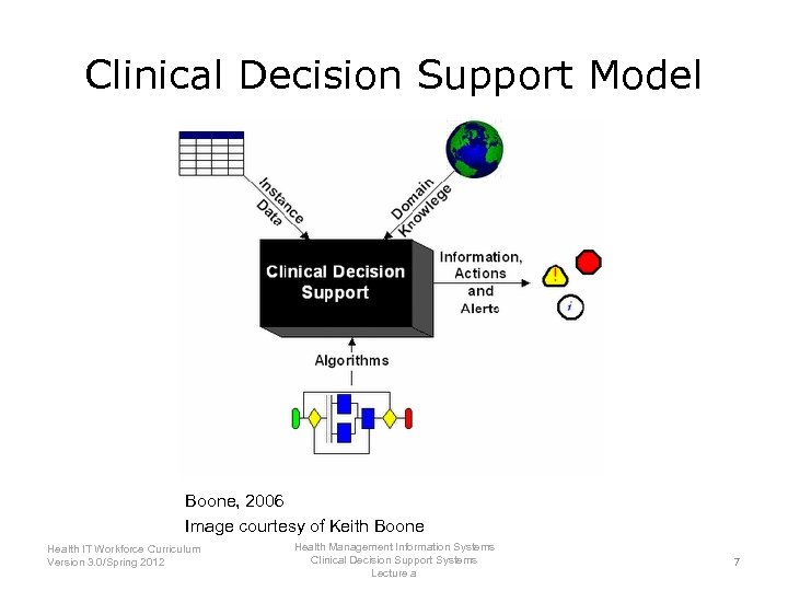 Clinical Decision Support Model Boone, 2006 Image courtesy of Keith Boone Health IT Workforce