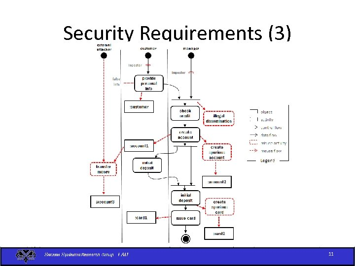 Security Requirements (3) 11