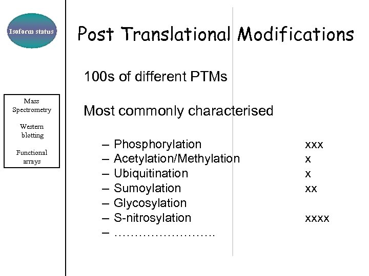 Isoform status Post Translational Modifications 100 s of different PTMs Mass Spectrometry Western blotting