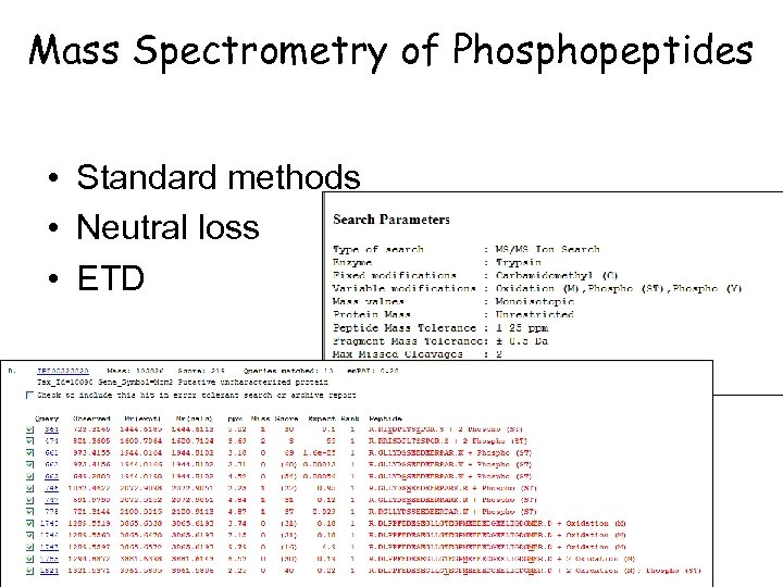 Mass Spectrometry of Phosphopeptides • Standard methods • Neutral loss • ETD