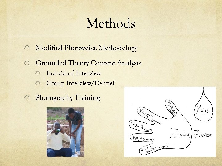 Methods Modified Photovoice Methodology Grounded Theory Content Analysis Individual Interview Group Interview/Debrief Photography Training